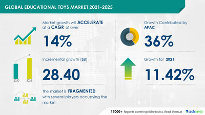 Technavio has announced its latest market research report titled  Educational Toys Market by Product, Age, and Geography - Forecast and Analysis 2021-2025