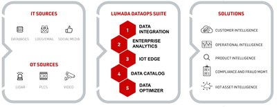 Reduce data friction with the Lumada DataOps Suite.