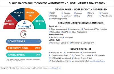 World Cloud Based Solutions for Automotive Market