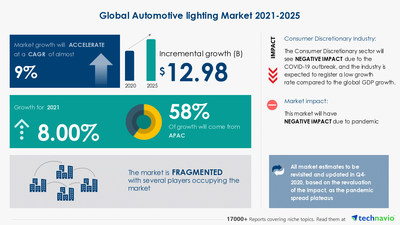 Attractive Opportunities with Global Automotive lighting Market by Application and Geography - Forecast and Analysis 2021-2025