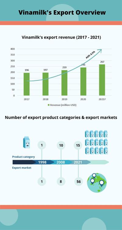 Vinamilk's Export Business Overview