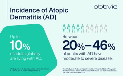 Incidence of atopic dermatitis