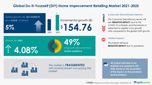 Attractive Opportunities with Do-It-Yourself Home Improvement Retailing Market by Product and Geography - Forecast and Analysis 2021-2025