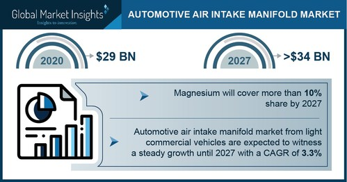 Automotive Air Intake Manifold Market is slated to cross USD 34 billion by 2027, according to a new research report by Global Market Insights Inc.