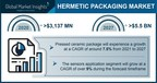 The Hermetic Packaging Market Valuation Would Surpass $5.5...