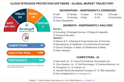 World Cloud Intrusion Protection Software Market