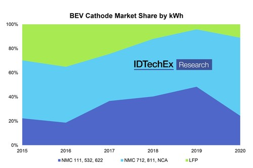 Higher-Ni NMC chemistries have been gaining market share in BEVs. Source: IDTechEx.