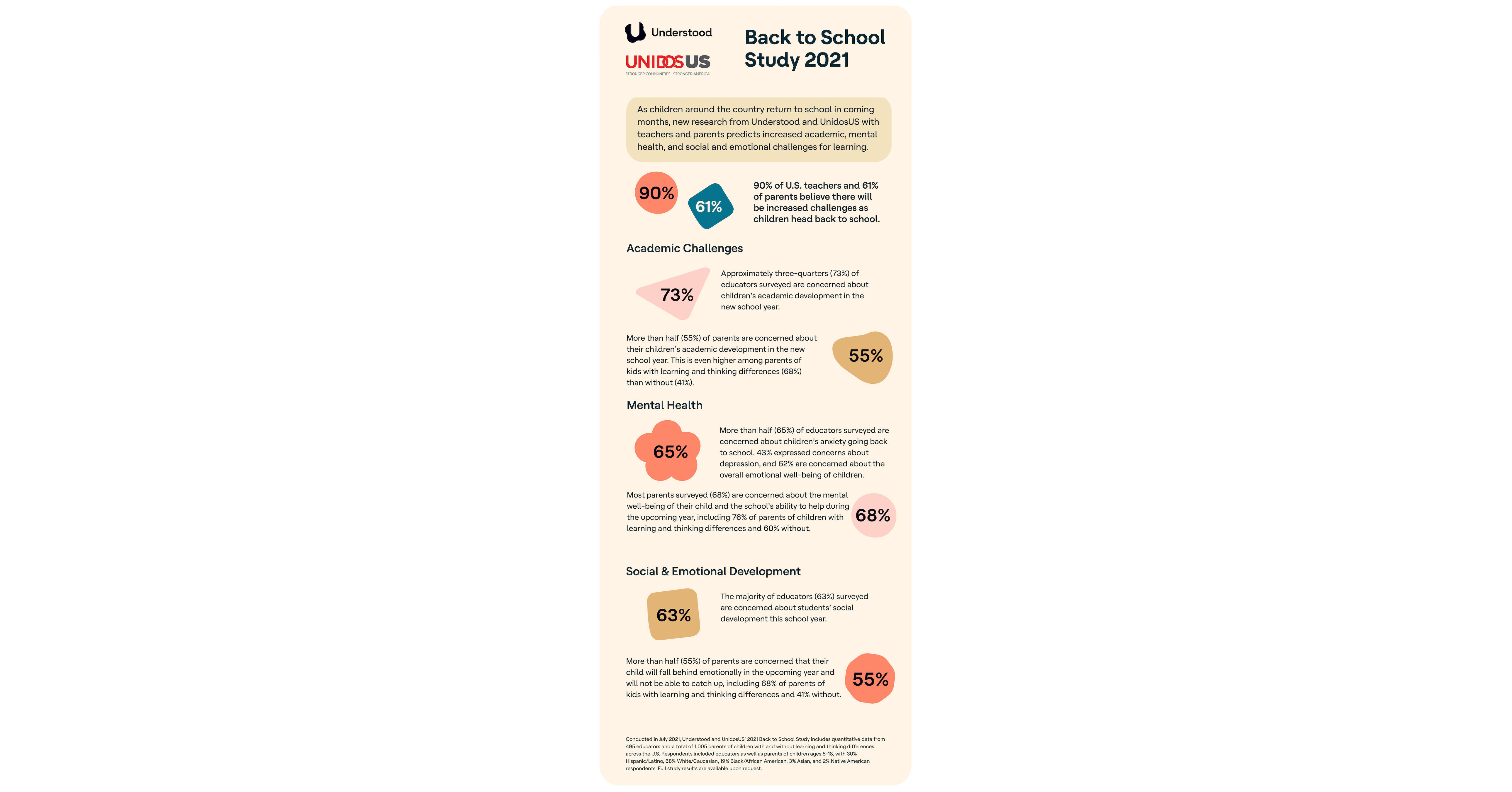 www.prnewswire.com: New Understood and UnidosUS Study Confirms Lost School Year With 90% of U.S. Teachers and 61% of Parents Predicting Increased Challenges as Children Head Back to School
