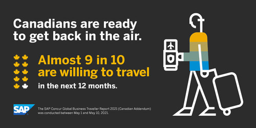 Almost nine in 10 are willing to travel in the next 12 months. (CNW Group/SAP Concur)