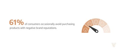 More than half of consumers (61%) avoid buying from brands with negative reputations, according to Visual Objects.