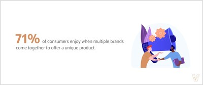 Visual Objects finds that 71% of consumers enjoy co-branded partnerships.