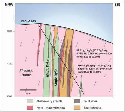 Figure 2. Schematic section showing the mineralized interval in hole LV-DH-21-19 (CNW Group/Sable Resources Ltd.)