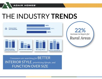 Housing trends show a sizable increase in buyers for rural areas.