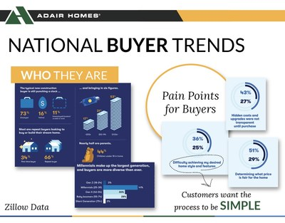 National buyer trends by Zillow Data highlight home buyer pain points including hidden costs, difficulty achieving desired style and features, and fair pricing. Today's home buyer craves a simpler solution.