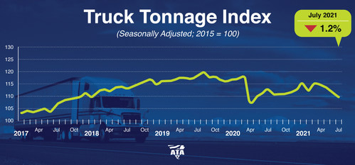 """American Trucking Associations' advanced seasonally adjusted For-Hire Truck Tonnage Index decreased 1.2% in July after falling 2% in June. """"Softness in tonnage over the last few months is due more to supply constraints, rather than a big drop in freight volumes,"""" said ATA Chief Economist Bob Costello. """"Not only are there broader supply chain issues, like semiconductors, holding tonnage back, but there are industry specific difficulties, including the driver shortage and lack of equipment."""""""