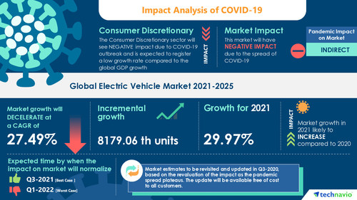 Attractive Opportunities with Electric Vehicle Market by Type and Geography - Forecast and Analysis 2021-2025