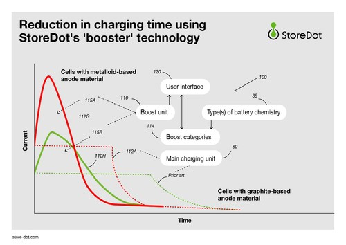 Reduction in charging time using StoreDot's 'booster' technology