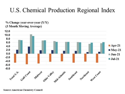 Source: American Chemistry Council