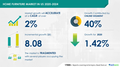 Attractive Opportunities with Home Furniture Market in US by Product and Distribution Channel - Forecast and Analysis 2020-2024