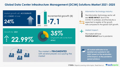 Technavio has announced its latest market research report titled Data Center Infrastructure Management Solutions Market by Application and Geography - Forecast and Analysis 2021-2025