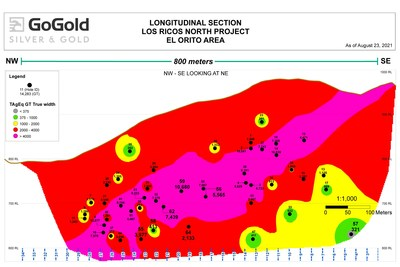Figure 2: El Orito Long Section – Grade Thickness (GT) Equivalent (CNW Group/GoGold Resources Inc.)