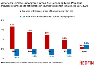America's Climate-Endangered Areas Are Becoming More Populous