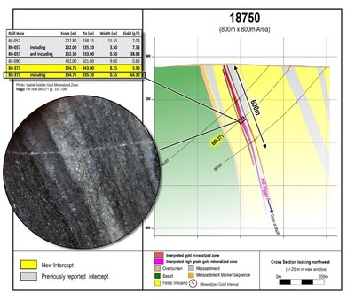 """Figure 4: Cross section 18750 located in the southeastern """"Viggo"""" area of the Phase 1 drill grid.  The mineralized zone intersected in BR-371 and BR-057 plunges towards the west, into this view.  Drill core photos are of selected intervals and are not representative of all gold mineralization on the property. Assay results from past drilling are also provided in the included table. (CNW Group/Great Bear Resources Ltd.)"""