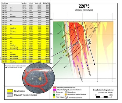 """Figure 3: Cross section 22075 located in the northwestern """"Discovery"""" area of the Phase 1 drill grid. Drill core photos are of selected intervals and are not representative of all gold mineralization on the property. Assay results from past drilling are also provided in the included table. (CNW Group/Great Bear Resources Ltd.)"""