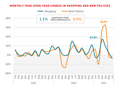 YEAR-OVER-YEAR CHANGE IN SHOPPING AND NEW POLICIES