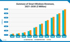 New Smart Windows Market Report from n-tech Research Predicts $2.6 Billion in Revenues by 2026