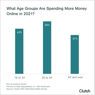 People of all ages are spending more money online in 2021 compared to previous years, according to a new study from Clutch.