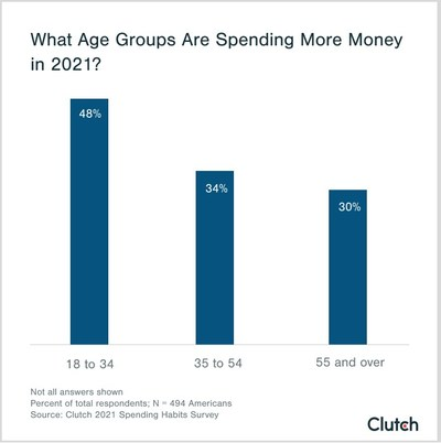 People between ages 18 and 34 are spending more money in 2021 than other generations, according to a new study from Clutch.