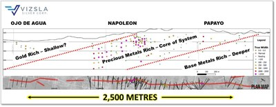 Simplified model of metal zonation within the Napoleon Intermediate Sulphidation Vein. (CNW Group/Vizsla Silver Corp.)