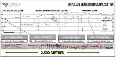 Longitudinal section of the Napoleon Vein, looking towards the west. (CNW Group/Vizsla Silver Corp.)