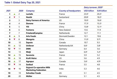 Yili Group Remains Among Top Five in Rabobank 2021 Global Dairy Top 20 Report