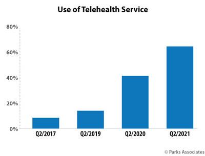 Parks Associates: Use of Telehealth Service