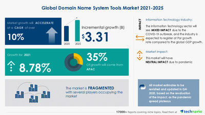 Latest market research report titled Domain Name System Tools Market by Product and Geography - Forecast and Analysis 2021-2025 has been announced by Technavio which is proudly partnering with Fortune 500 companies for over 16 years