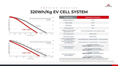 320 Wh/kg EV Cell System Performance Data