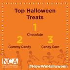 NCA Reveals Americans' Top Three Favorite Halloween Treats...