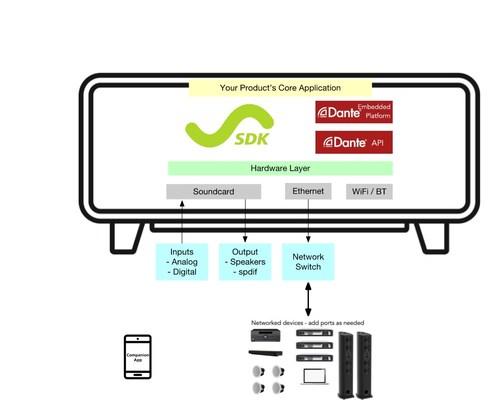 StreamSDK Integration of Dante Embedded Platform