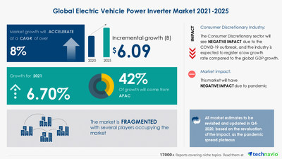 Latest market research report titled Electric Vehicle Power Inverter Market by Application and Geography - Forecast and Analysis 2021-2025 has been announced by Technavio which is proudly partnering with Fortune 500 companies for over 16 years