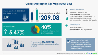 Latest market research report titled Embolization Coil Market by Deployment, Application, and Geography - Forecast and Analysis 2021-2025 has been announced by Technavio which is proudly partnering with Fortune 500 companies for over 16 years