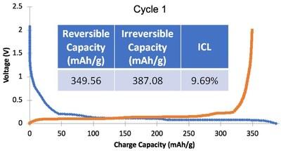 Figure 3: Santa Cruz Irreversible Capacity Loss Results (CNW Group/South Star Mining Corp.)