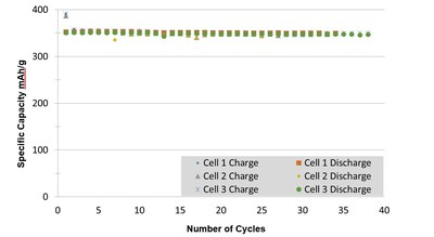 Figure 2: Santa Cruz LiB Battery Results Through Approximately 35 Cycles (CNW Group/South Star Mining Corp.)