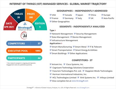 Global Market for Internet of Things (IoT) Managed Services