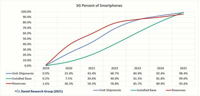 5G Percent of Smartphone Units Shipments, Revenue, and Installed Base