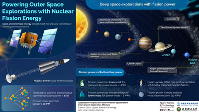 Researchers review advancements in application of nuclear energy in space science technologies for deeper explorations of the solar system