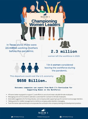 The new Championing Women Leaders program offered by Mach 1 builds a crisis plan to match each company or industry's needs, helping train leaders to effectively listen to and communicate with their teams and recruit and retain valuable female employees.