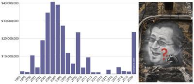 إلى اليسار: معدل دوران أعمال بانكسي حسب سنة الإنشاء (2003 - S1 2021).  إلى اليمين: بانكسي © تييري إيرمان - بإذن من دار الفوضى