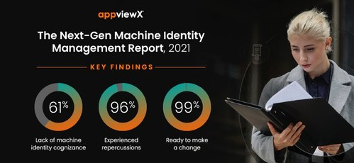 New AppViewX Research Reveals More Than 60% of Organizations Lack Awareness of Certificates and Keys Across Their Digital Assets